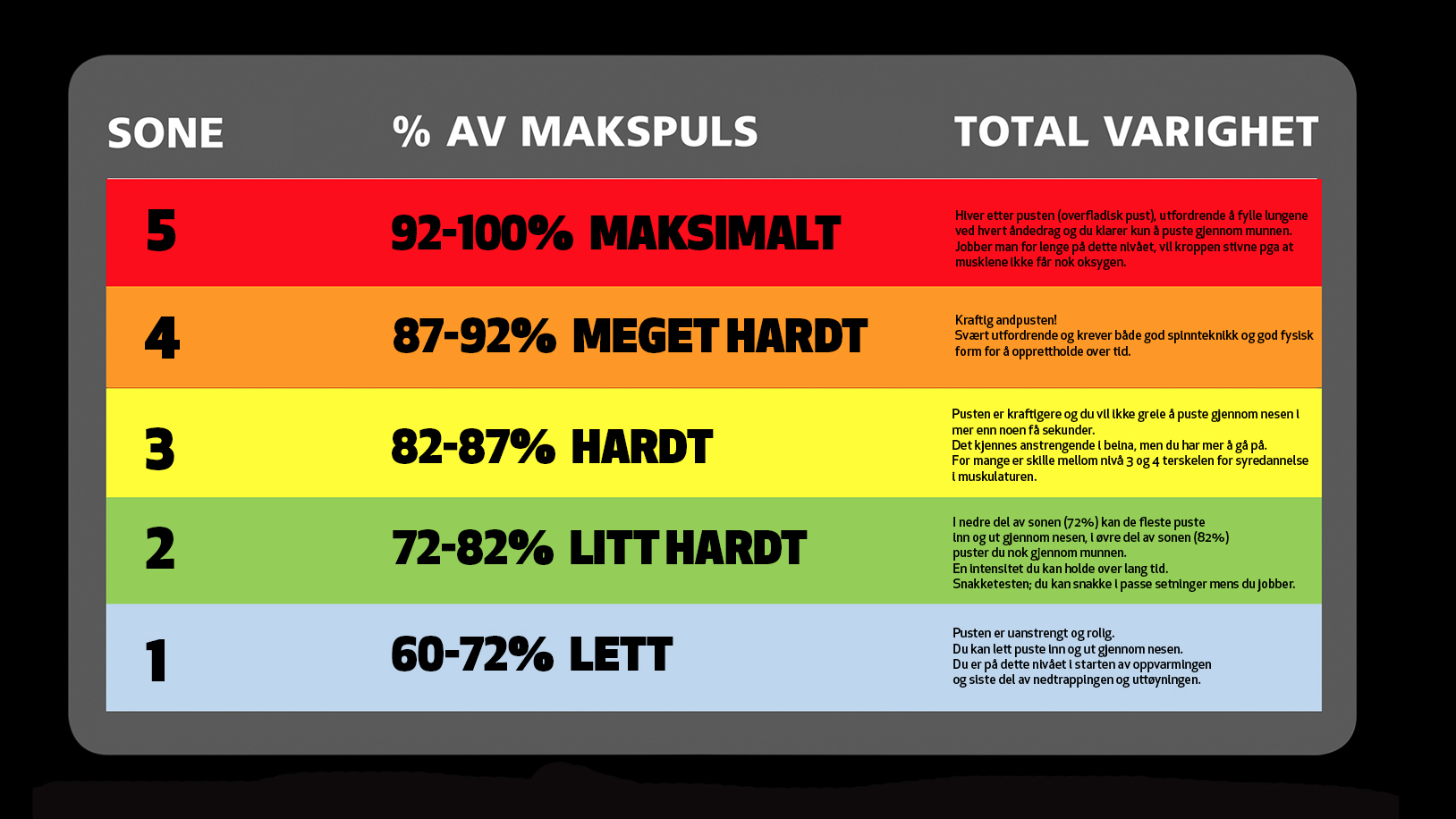 puls ved trening